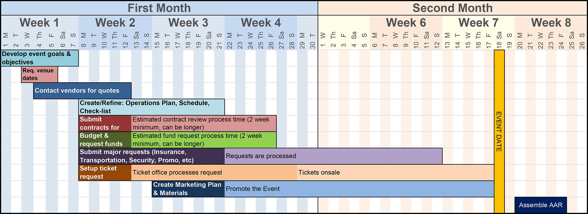 A visual timeline displaying when each task should be started. Same information is contained in this page as text.